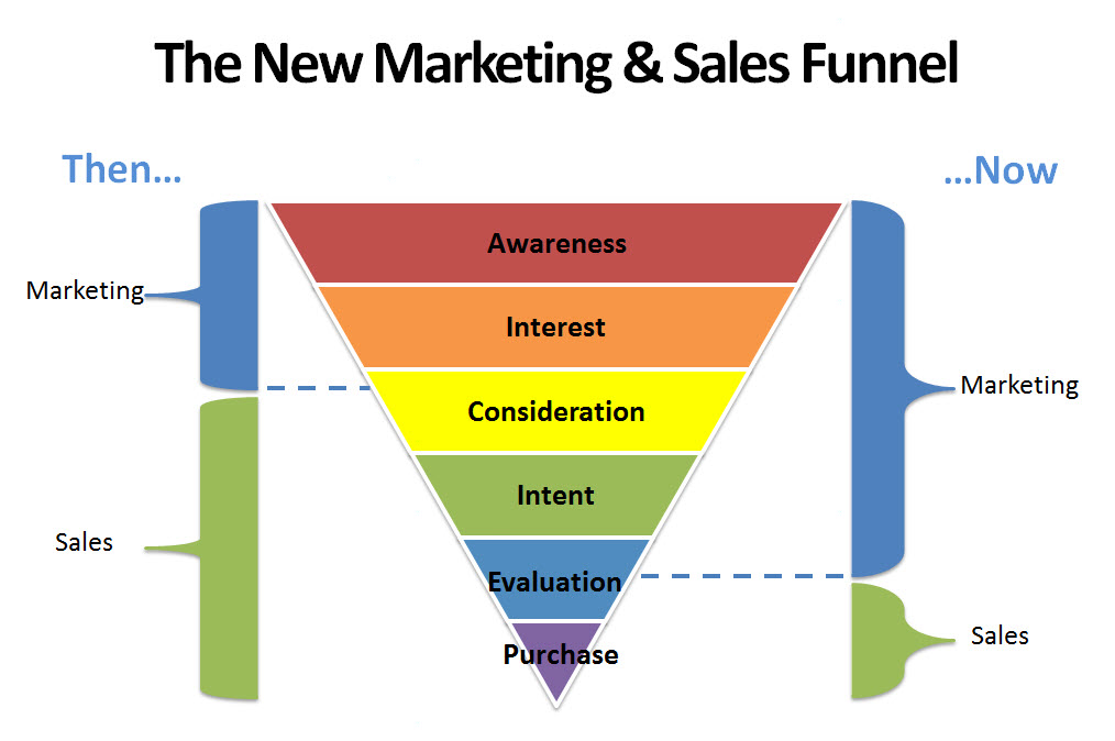 See This Report about Sales Funnel Software